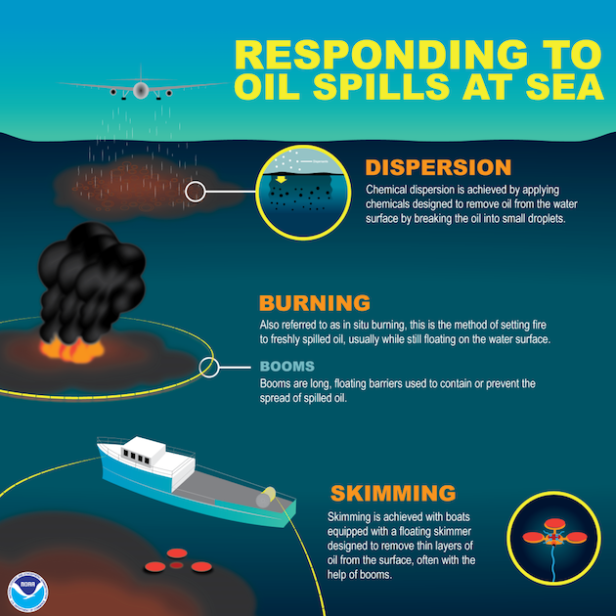 sdg14net-noaa-oil-spill-responses